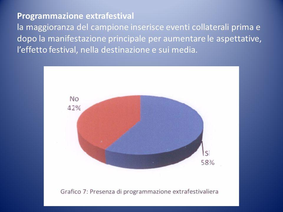 Programmazione extrafestival la maggioranza del campione inserisce eventi collaterali prima e dopo la manifestazione principale per aumentare le aspettative, leffetto festival, nella destinazione e sui media.