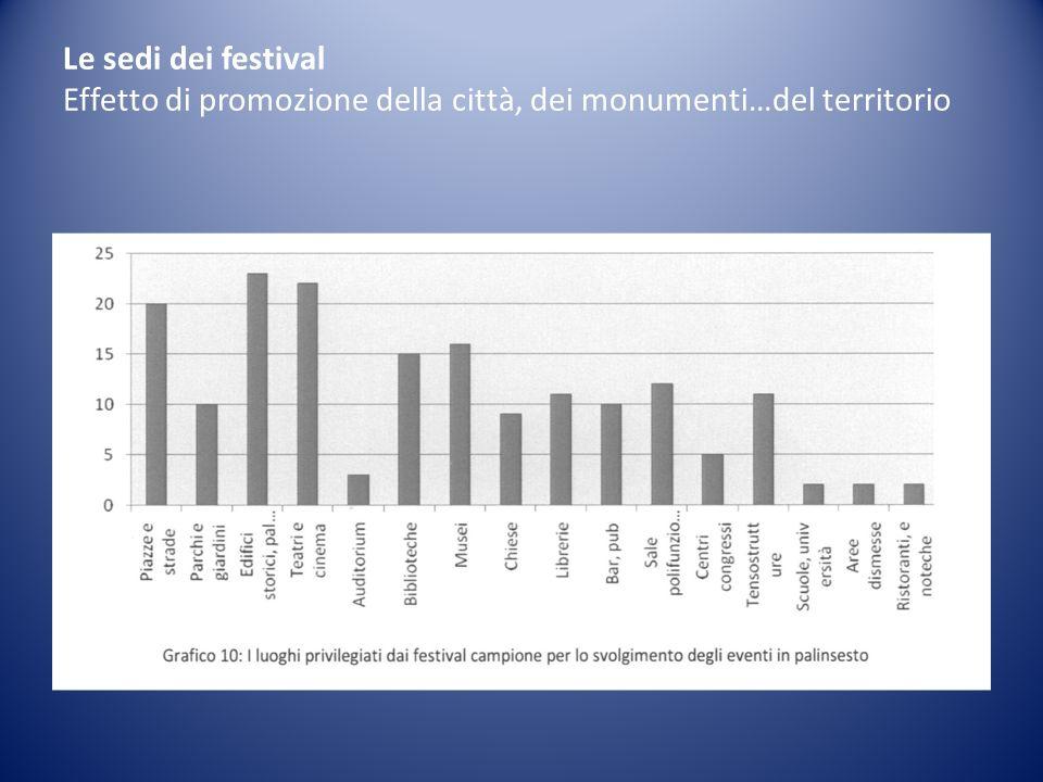 Le sedi dei festival Effetto di promozione della città, dei monumenti…del territorio