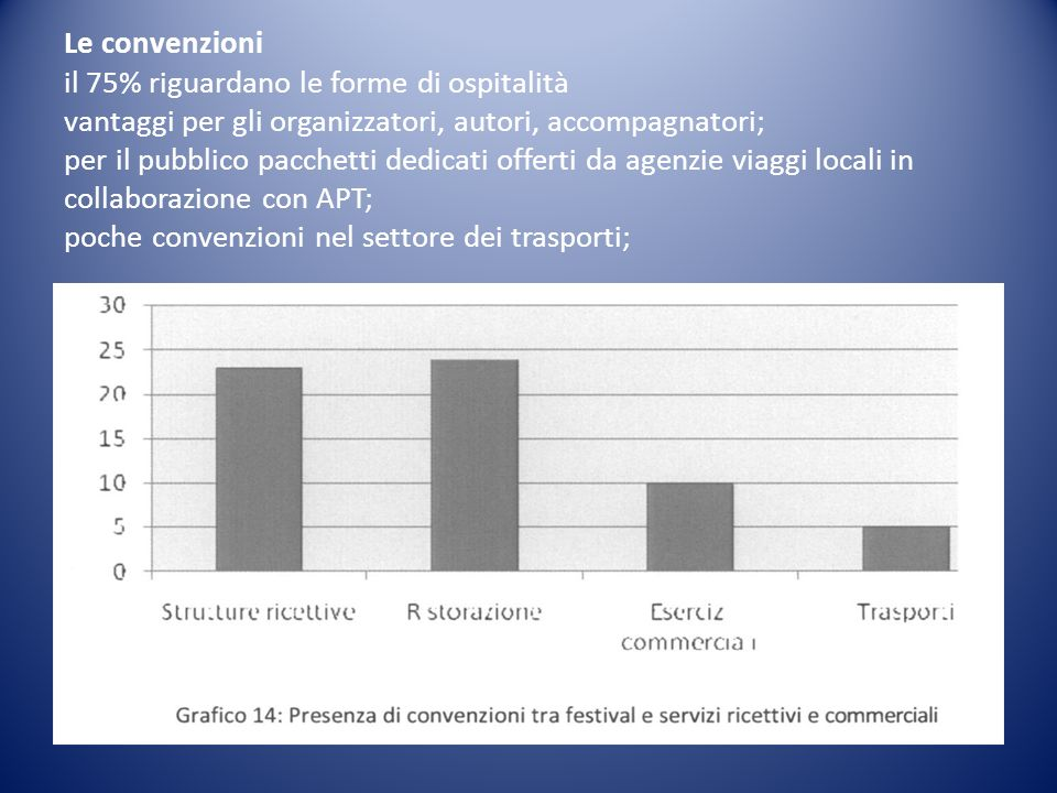 Le convenzioni il 75% riguardano le forme di ospitalità vantaggi per gli organizzatori, autori, accompagnatori; per il pubblico pacchetti dedicati offerti da agenzie viaggi locali in collaborazione con APT; poche convenzioni nel settore dei trasporti;