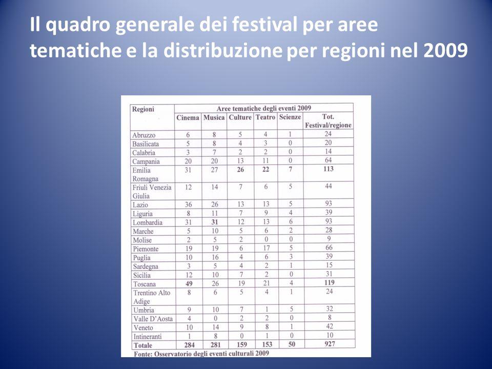 Il quadro generale dei festival per aree tematiche e la distribuzione per regioni nel 2009