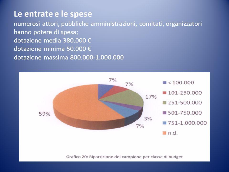 Le entrate e le spese numerosi attori, pubbliche amministrazioni, comitati, organizzatori hanno potere di spesa; dotazione media 380.000 dotazione minima 50.000 dotazione massima 800.000-1.000.000