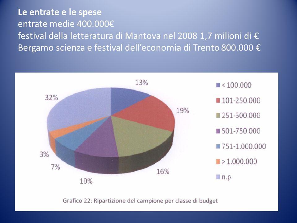 Le entrate e le spese entrate medie 400.000 festival della letteratura di Mantova nel 2008 1,7 milioni di Bergamo scienza e festival delleconomia di Trento 800.000