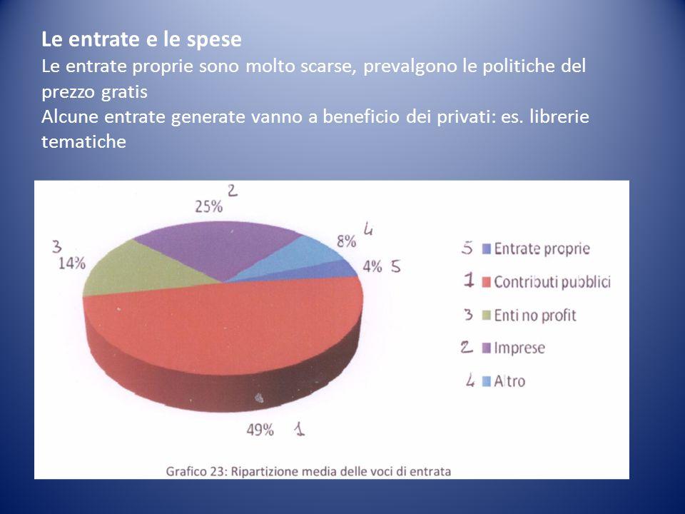 Le entrate e le spese Le entrate proprie sono molto scarse, prevalgono le politiche del prezzo gratis Alcune entrate generate vanno a beneficio dei privati: es.
