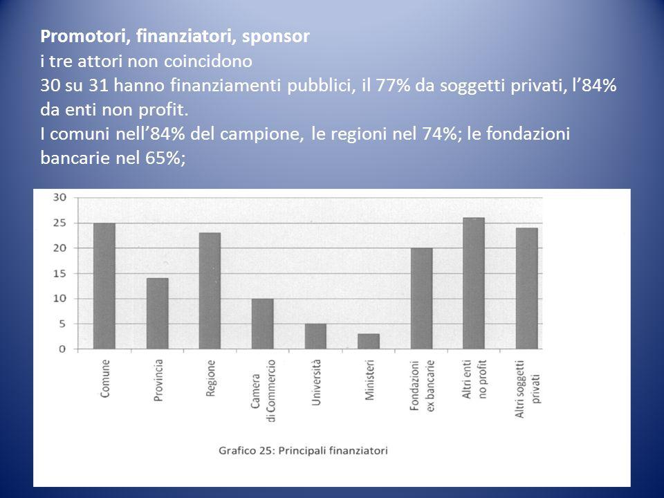Promotori, finanziatori, sponsor i tre attori non coincidono 30 su 31 hanno finanziamenti pubblici, il 77% da soggetti privati, l84% da enti non profit.