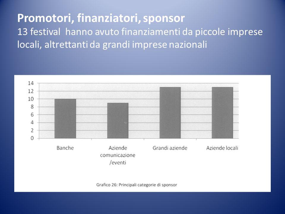 Promotori, finanziatori, sponsor 13 festival hanno avuto finanziamenti da piccole imprese locali, altrettanti da grandi imprese nazionali