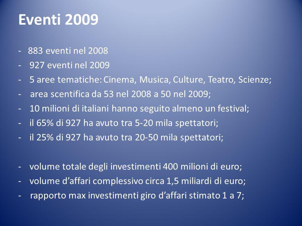 Eventi 2009 - 883 eventi nel 2008 -927 eventi nel 2009 -5 aree tematiche: Cinema, Musica, Culture, Teatro, Scienze; - area scentifica da 53 nel 2008 a 50 nel 2009; -10 milioni di italiani hanno seguito almeno un festival; -il 65% di 927 ha avuto tra 5-20 mila spettatori; -il 25% di 927 ha avuto tra 20-50 mila spettatori; -volume totale degli investimenti 400 milioni di euro; -volume daffari complessivo circa 1,5 miliardi di euro; - rapporto max investimenti giro daffari stimato 1 a 7;