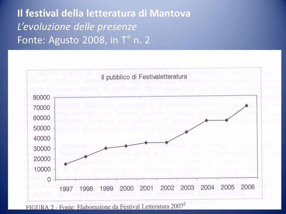 Il festival della letteratura di Mantova Levoluzione delle presenze Fonte: Agusto 2008, in T° n. 2