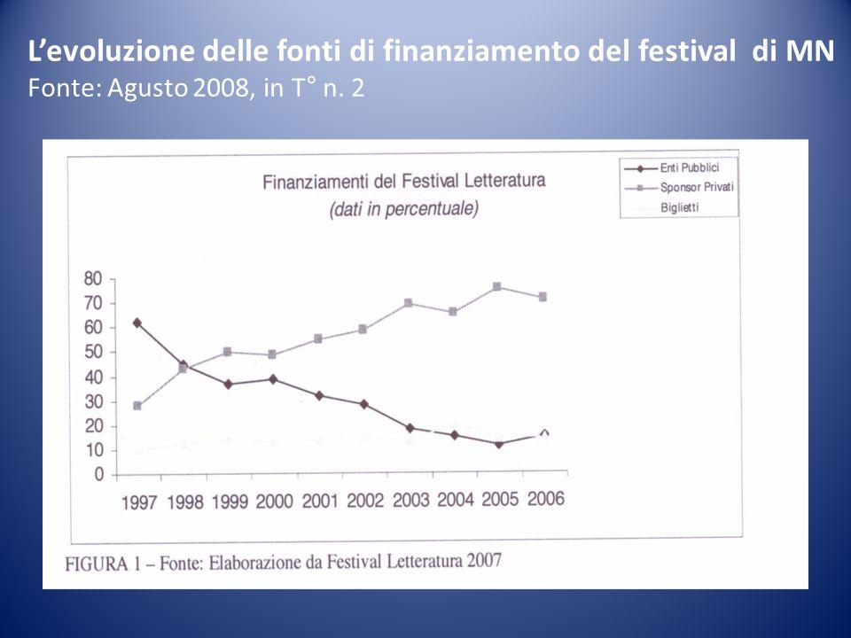 Levoluzione delle fonti di finanziamento del festival di MN Fonte: Agusto 2008, in T° n. 2