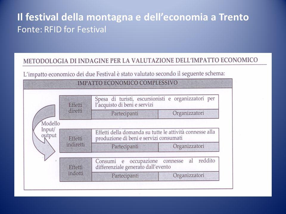 Il festival della montagna e delleconomia a Trento Fonte: RFID for Festival