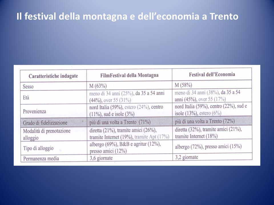 Il festival della montagna e delleconomia a Trento
