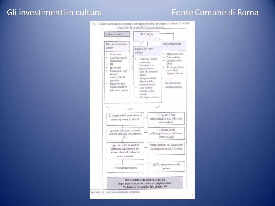 Gli investimenti in cultura Fonte Comune di Roma