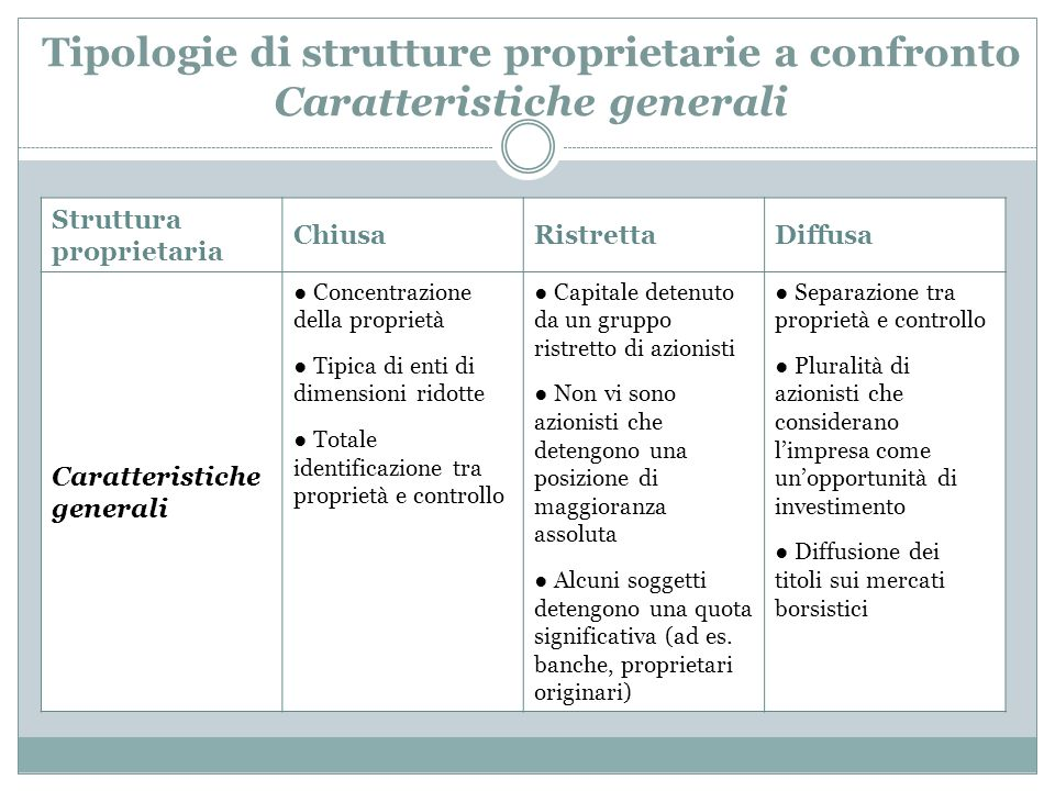 Tipologie di strutture proprietarie a confronto Caratteristiche generali Struttura proprietaria ChiusaRistrettaDiffusa Caratteristiche generali Concen