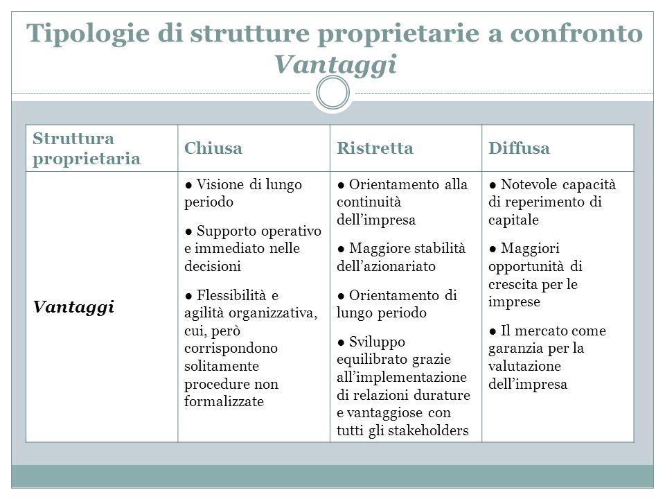 Tipologie di strutture proprietarie a confronto Vantaggi Struttura proprietaria ChiusaRistrettaDiffusa Vantaggi Visione di lungo periodo Supporto oper