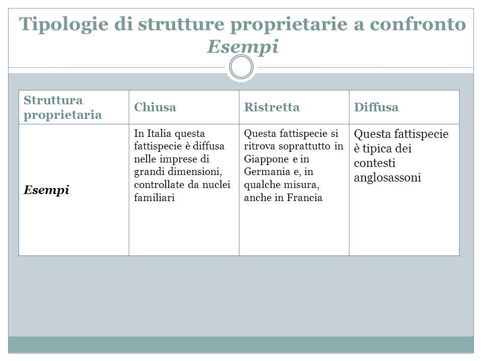 Tipologie di strutture proprietarie a confronto Esempi Struttura proprietaria ChiusaRistrettaDiffusa Esempi In Italia questa fattispecie è diffusa nel
