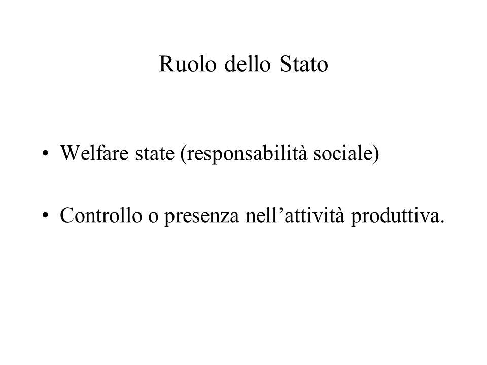 Ruolo dello Stato Welfare state (responsabilità sociale) Controllo o presenza nellattività produttiva.