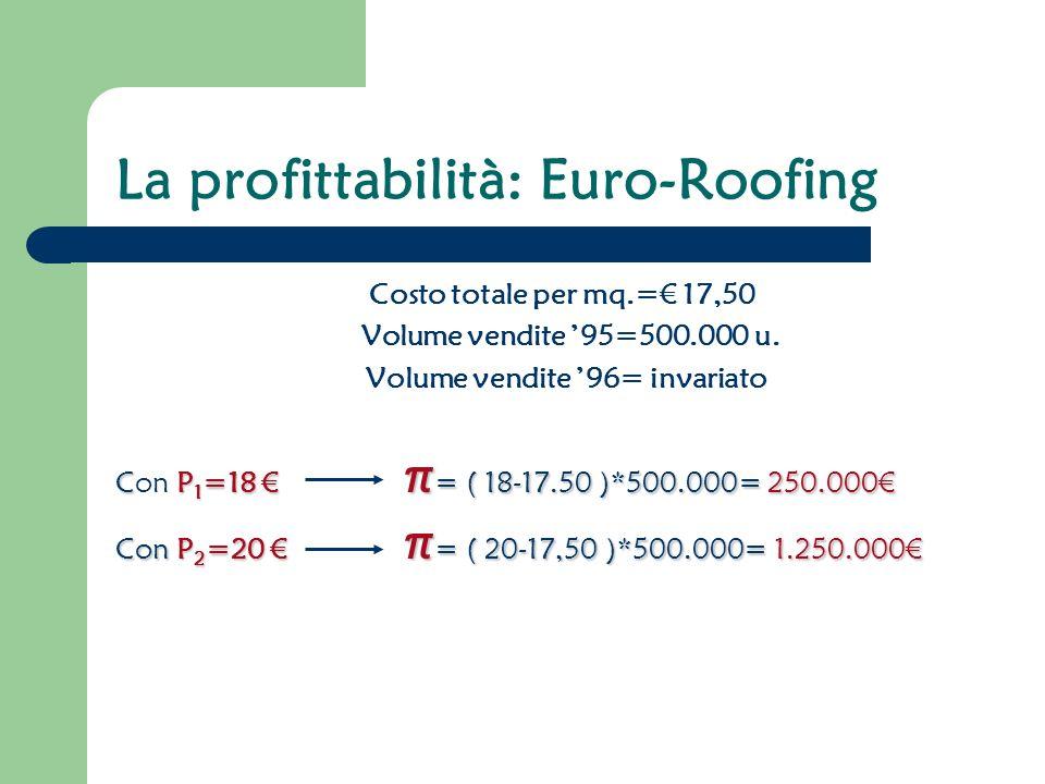 La profittabilità: Euro-Roofing Costo totale per mq.= 17,50 Volume vendite 95=500.000 u.