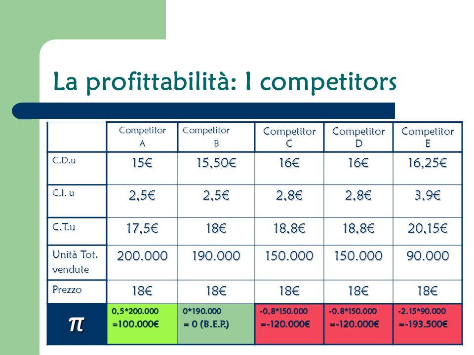La profittabilità: I competitors CompetitorACompetitorB Competitor C Competitor D Competitor E C.D.u1515,50161616,25 C.I.