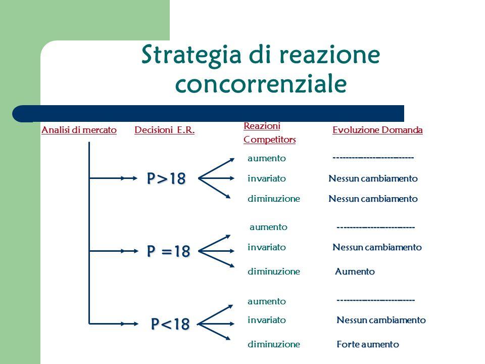 Strategia di reazione concorrenziale P>18 invariato diminuzione Nessun cambiamento P =18 aumento invariato diminuzione -------------------------- Nessun cambiamento Aumento P<18 aumento invariato diminuzione -------------------------- Nessun cambiamento Forte aumento Decisioni E.R.