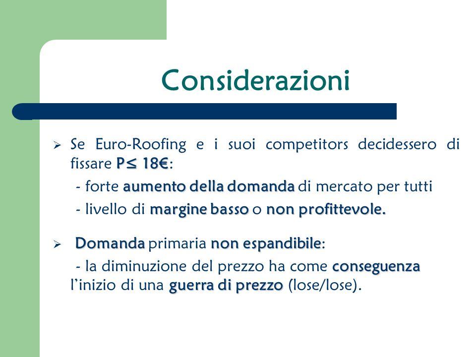 Considerazioni P 18 Se Euro-Roofing e i suoi competitors decidessero di fissare P 18: aumento della domanda - forte aumento della domanda di mercato per tutti margine basso non profittevole.