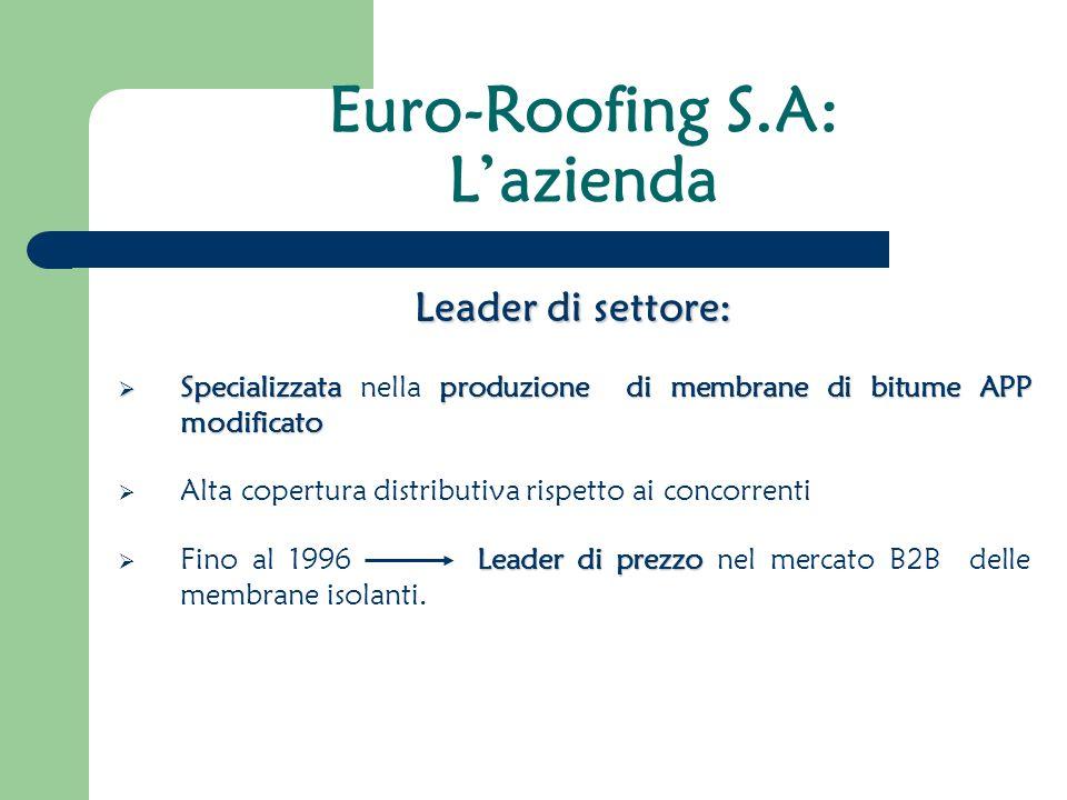 Euro-Roofing S.A: Lazienda Leader di settore: Specializzataproduzione di membrane di bitume APP modificato Specializzata nella produzione di membrane di bitume APP modificato Alta copertura distributiva rispetto ai concorrenti Leader di prezzo Fino al 1996 Leader di prezzo nel mercato B2B delle membrane isolanti.