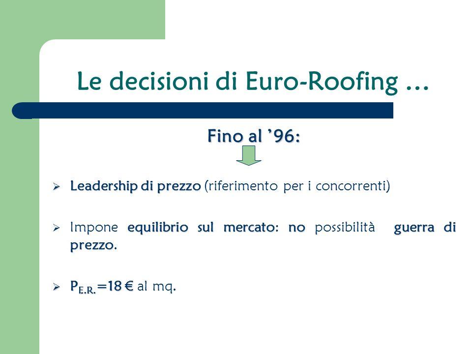 Le decisioni di Euro-Roofing … Fino al 96: Leadership di prezzo Leadership di prezzo (riferimento per i concorrenti) equilibrio sul mercatonoguerra di prezzo Impone equilibrio sul mercato: no possibilità guerra di prezzo.