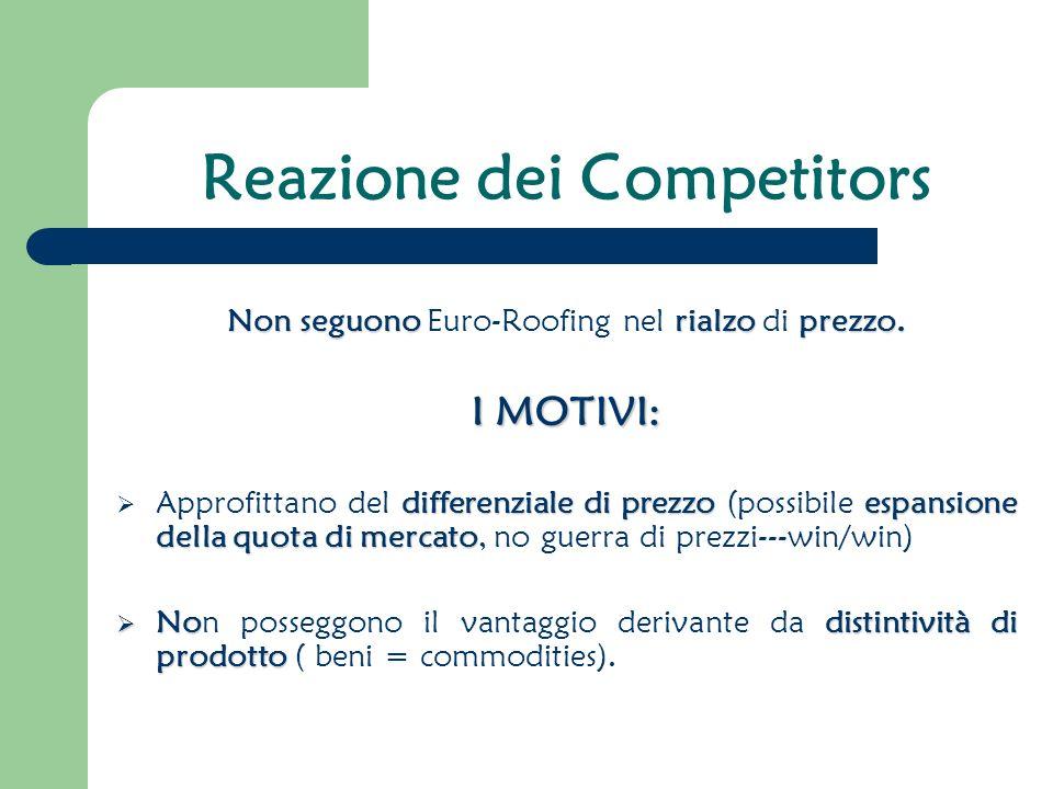 Reazione dei Competitors Non seguono rialzo prezzo.