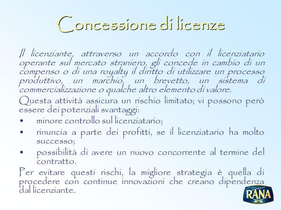 Concessione di licenze Il licenziante, attraverso un accordo con il licenziatario operante sul mercato straniero, gli concede in cambio di un compenso