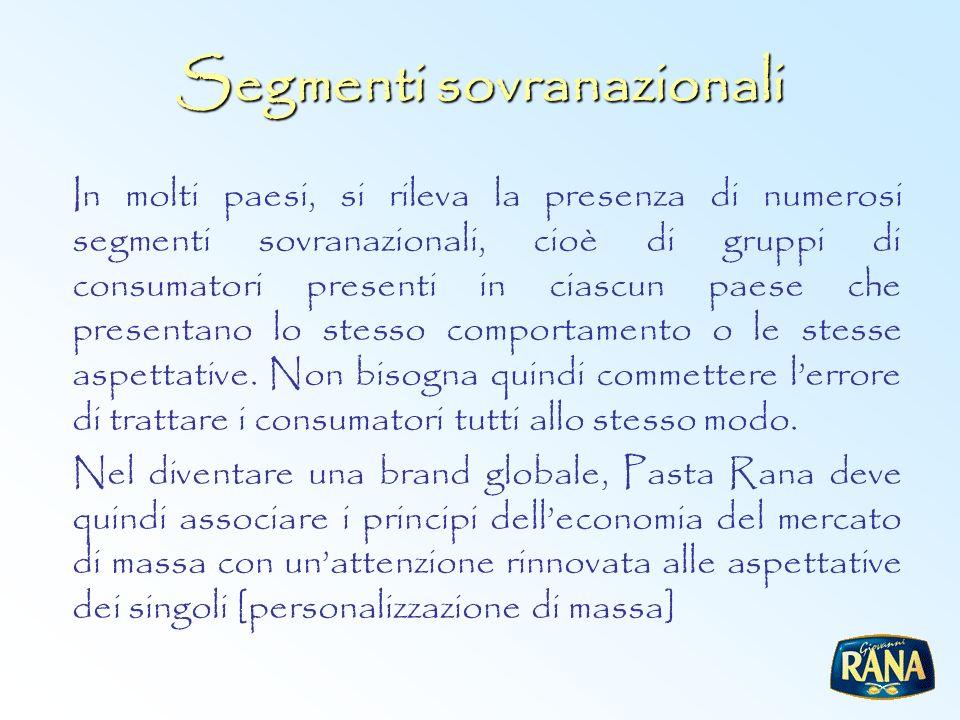 Segmenti sovranazionali In molti paesi, si rileva la presenza di numerosi segmenti sovranazionali, cioè di gruppi di consumatori presenti in ciascun p