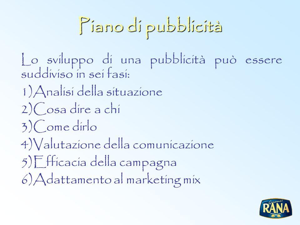 Piano di pubblicità Lo sviluppo di una pubblicità può essere suddiviso in sei fasi: 1)Analisi della situazione 2)Cosa dire a chi 3)Come dirlo 4)Valuta
