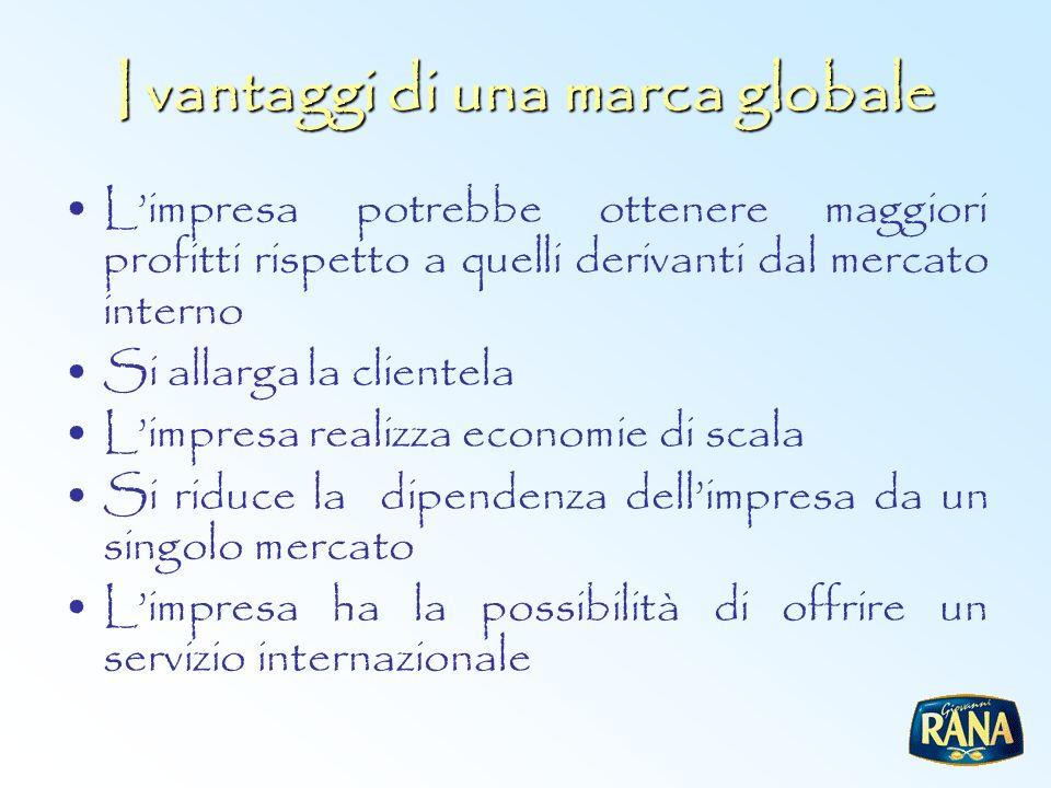 I vantaggi di una marca globale Limpresa potrebbe ottenere maggiori profitti rispetto a quelli derivanti dal mercato interno Si allarga la clientela L