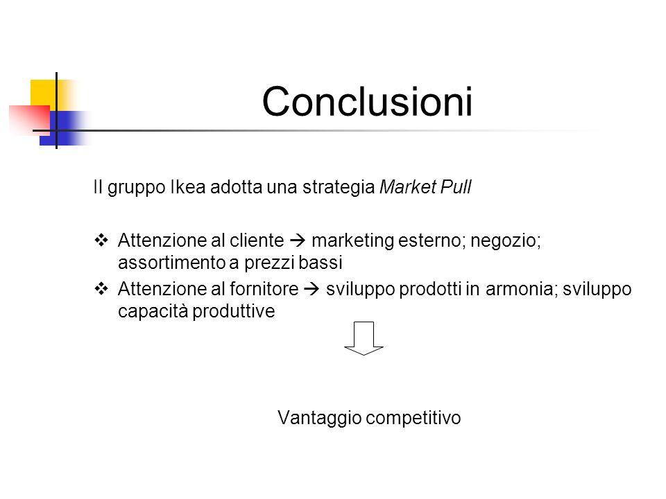 Conclusioni Il gruppo Ikea adotta una strategia Market Pull Attenzione al cliente marketing esterno; negozio; assortimento a prezzi bassi Attenzione a