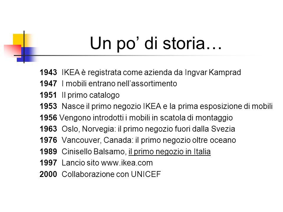 Un po di storia… 1943 IKEA è registrata come azienda da Ingvar Kamprad 1947 I mobili entrano nellassortimento 1951 Il primo catalogo 1953 Nasce il pri