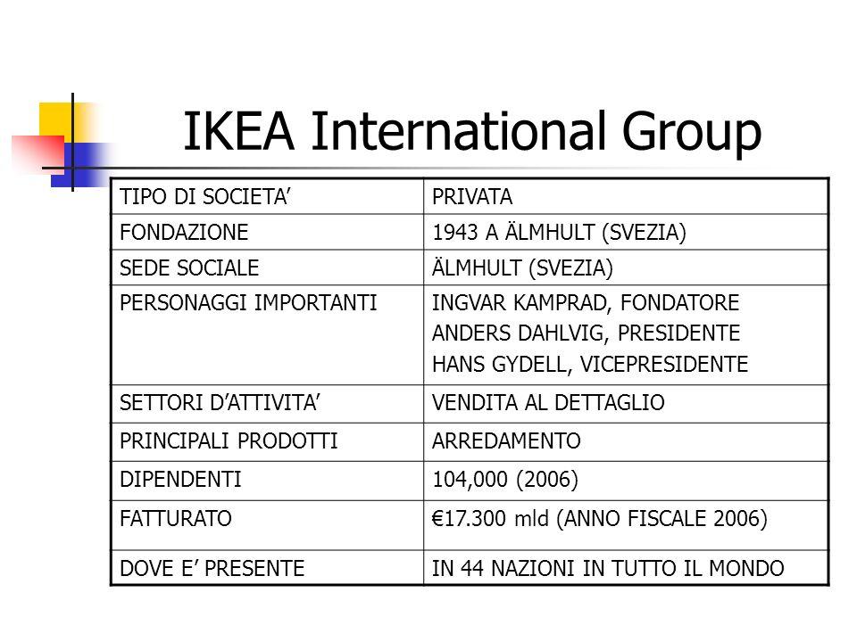 IKEA International Group TIPO DI SOCIETAPRIVATA FONDAZIONE1943 A ÄLMHULT (SVEZIA) SEDE SOCIALEÄLMHULT (SVEZIA) PERSONAGGI IMPORTANTIINGVAR KAMPRAD, FO