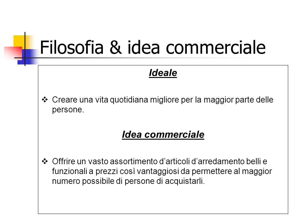 Filosofia & idea commerciale Ideale Creare una vita quotidiana migliore per la maggior parte delle persone. Idea commerciale Offrire un vasto assortim