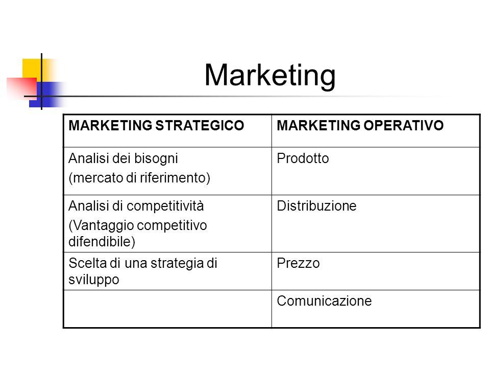 Marketing MARKETING STRATEGICOMARKETING OPERATIVO Analisi dei bisogni (mercato di riferimento) Prodotto Analisi di competitività (Vantaggio competitiv