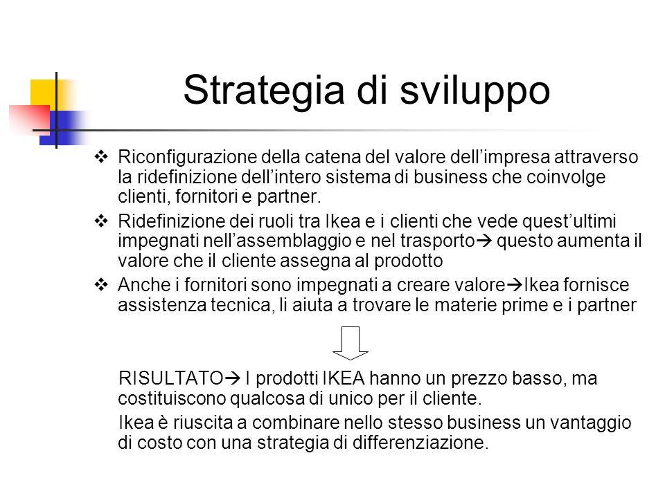 Strategia di sviluppo Riconfigurazione della catena del valore dellimpresa attraverso la ridefinizione dellintero sistema di business che coinvolge cl
