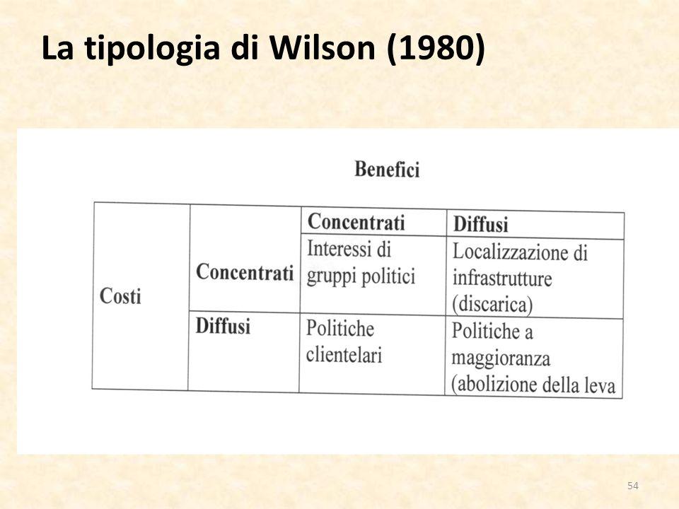 La tipologia di Wilson (1980) 54
