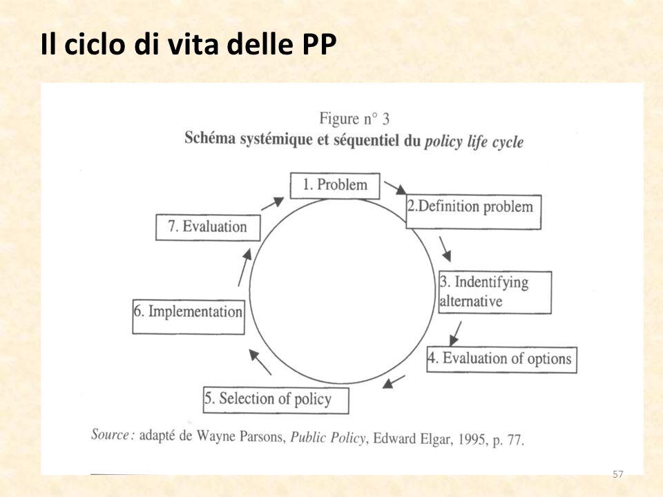 Il ciclo di vita delle PP 57