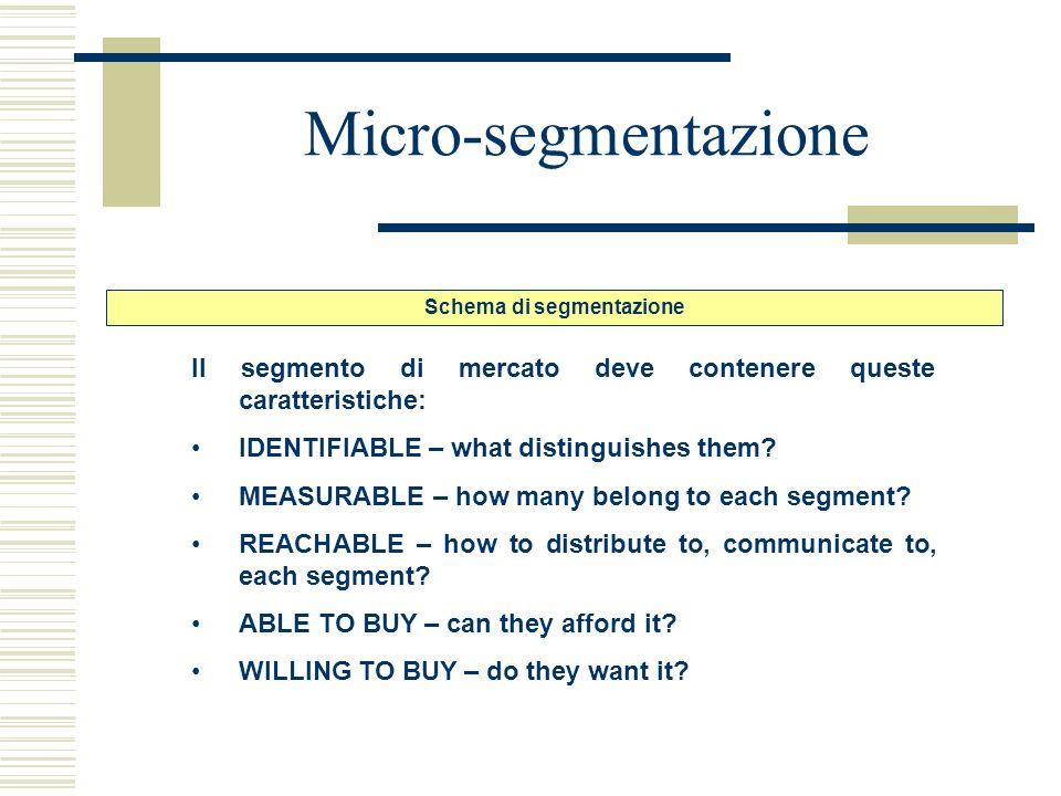 Micro-segmentazione Schema di segmentazione Il segmento di mercato deve contenere queste caratteristiche: IDENTIFIABLE – what distinguishes them? MEAS