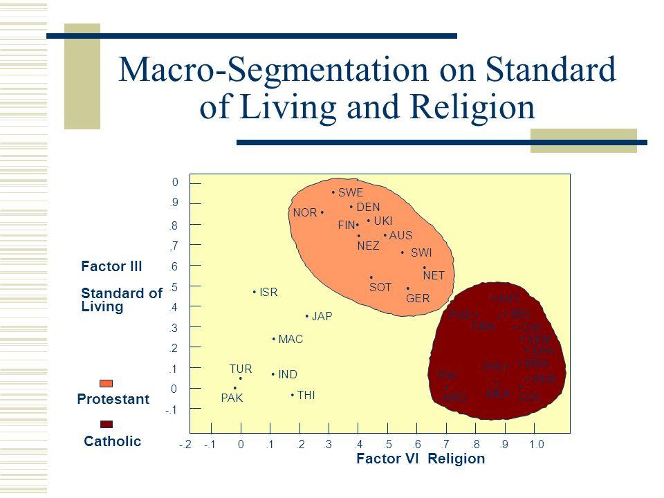 Macro-Segmentation on Standard of Living and Religion 0.9.8,7.6.5.4.3.2.1 0 -.1 -.2-.10.1.2.3.4.5.6.7.8.91.0 SOT UKI NOR SWE DEN FIN SWI AUS NET GER N