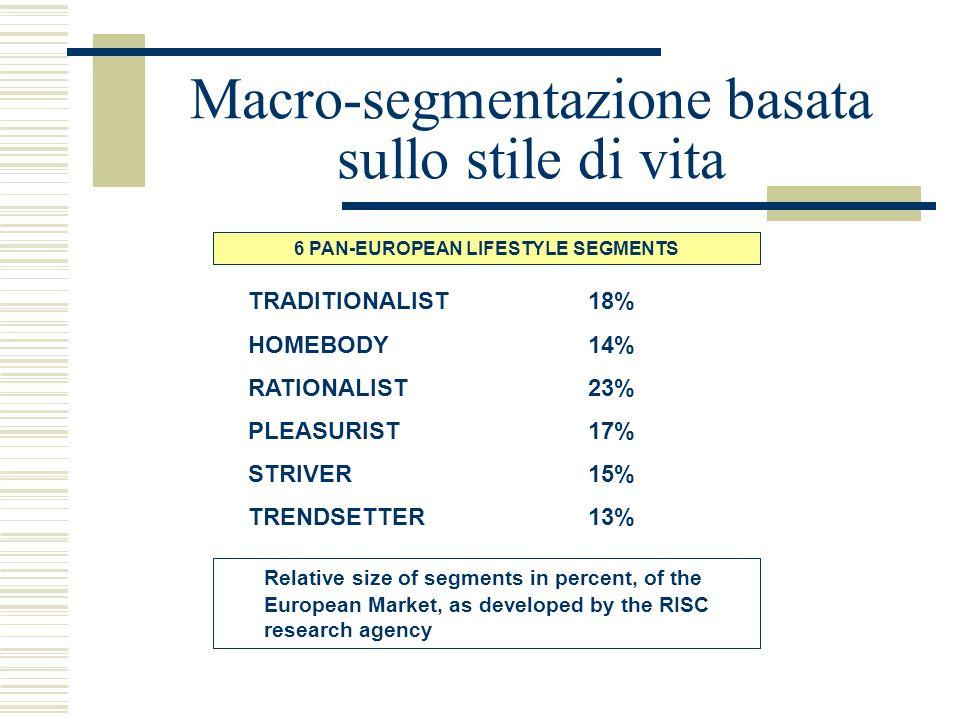 Macro-segmentazione basata sullo stile di vita TRADITIONALIST18% HOMEBODY14% RATIONALIST23% PLEASURIST17% STRIVER15% TRENDSETTER13% 6 PAN-EUROPEAN LIF