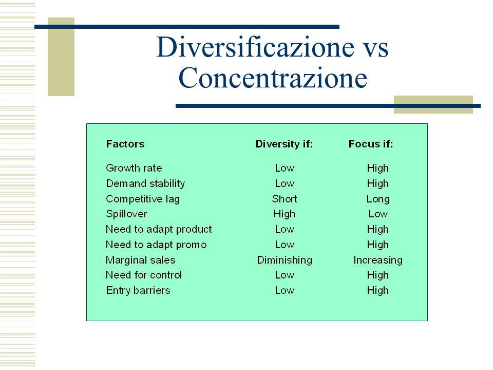 Diversificazione vs Concentrazione