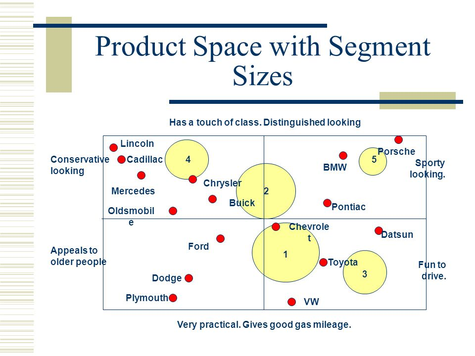 Product Space with Segment Sizes Oldsmobil e Cadillac Mercedes Buick Has a touch of class. Distinguished looking BMW Pontiac Plymouth VW Porsche Ford