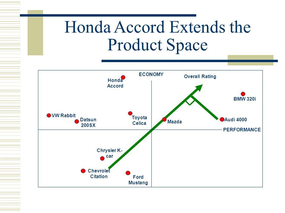 Honda Accord Extends the Product Space Datsun 200SX Honda Accord VW Rabbit Toyota Celica ECONOMY PERFORMANCE BMW 320i Mazda Chevrolet Citation Ford Mu