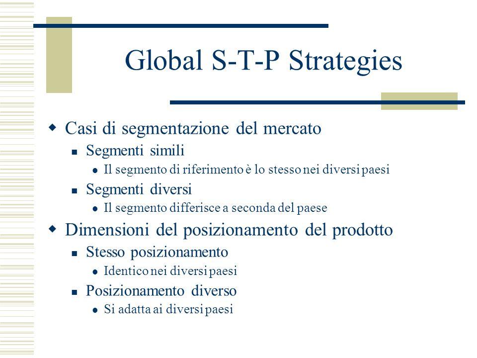 Global S-T-P Strategies Casi di segmentazione del mercato Segmenti simili Il segmento di riferimento è lo stesso nei diversi paesi Segmenti diversi Il