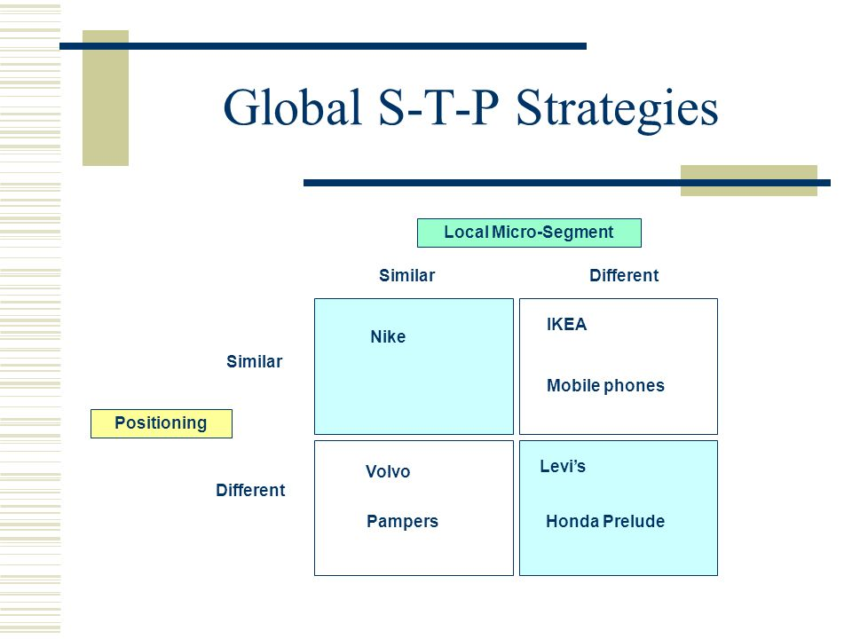 Global S-T-P Strategies Nike IKEA Mobile phones Honda Prelude Levis Volvo Pampers Similar Different SimilarDifferent Local Micro-Segment Positioning