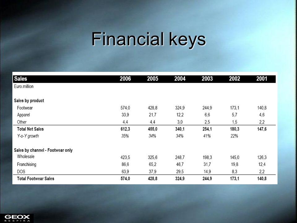 Financial keys