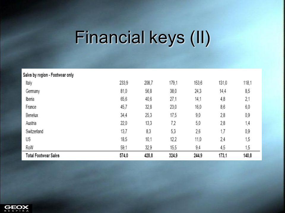 Financial keys (II)