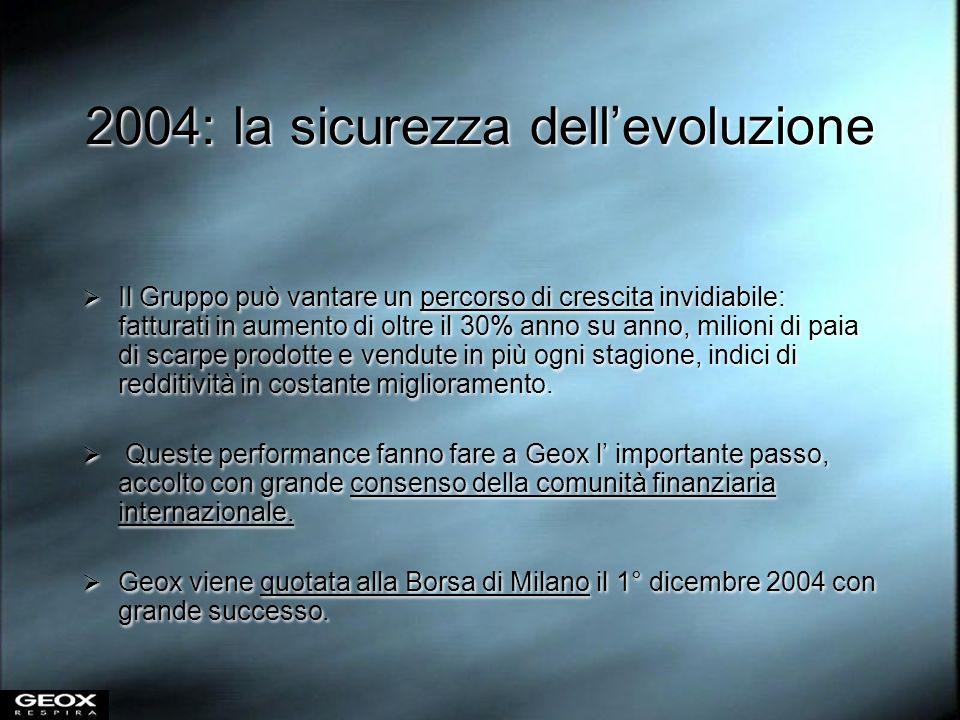 2004: la sicurezza dellevoluzione Il Gruppo può vantare un percorso di crescita invidiabile: fatturati in aumento di oltre il 30% anno su anno, milion