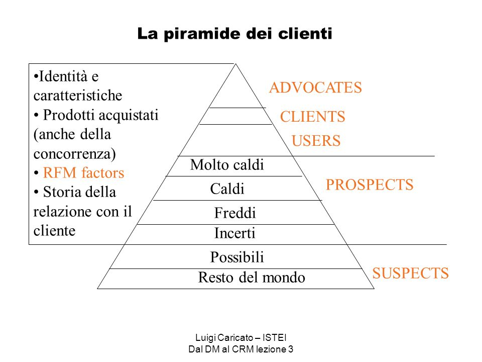 Luigi Caricato – ISTEI Dal DM al CRM lezione 3 And are mapped under the two dimensions of CRM Mindset Connectivity Strategy and ManagementProcess and Infrastructure Relationship-Focused The value we give is the value we get.